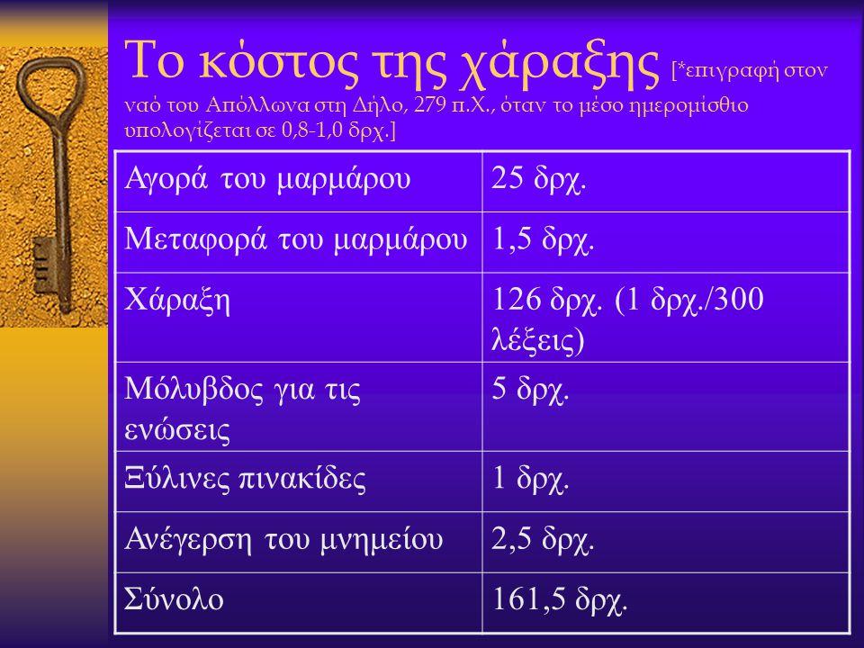 Το κόστος της χάραξης [*επιγραφή στον ναό του Απόλλωνα στη Δήλο, 279 π.Χ., όταν το μέσο ημερομίσθιο υπολογίζεται σε 0,8-1,0 δρχ.]